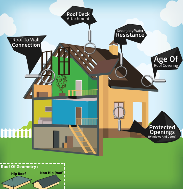 Does Your Home Need A Wind Mitigation Inspection?